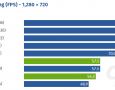ComputerBase-multi-core-gaming-performance-720p.png